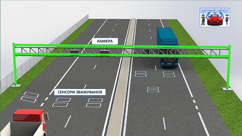 Як буде працювати автоматична система зважування вантажівок з 1 жовтня!